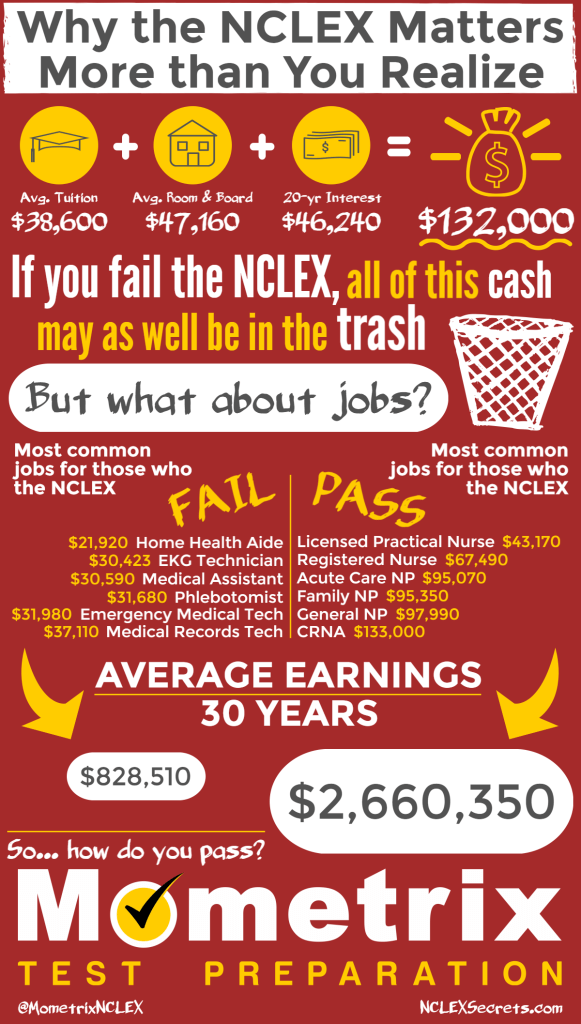 Why the NCLEX Matters More Than You Realize