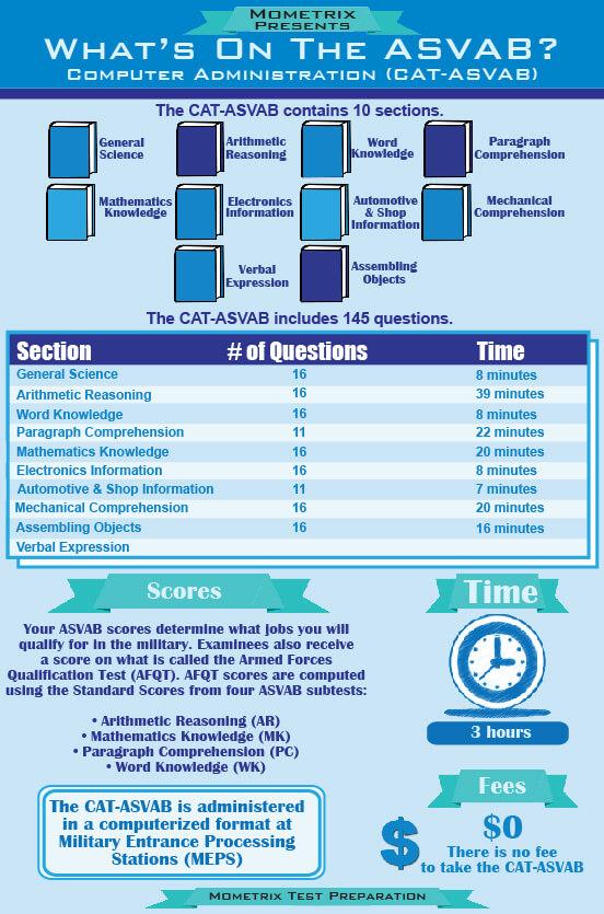 Best Free ASVAB Mathematics Knowledge Practice Test!