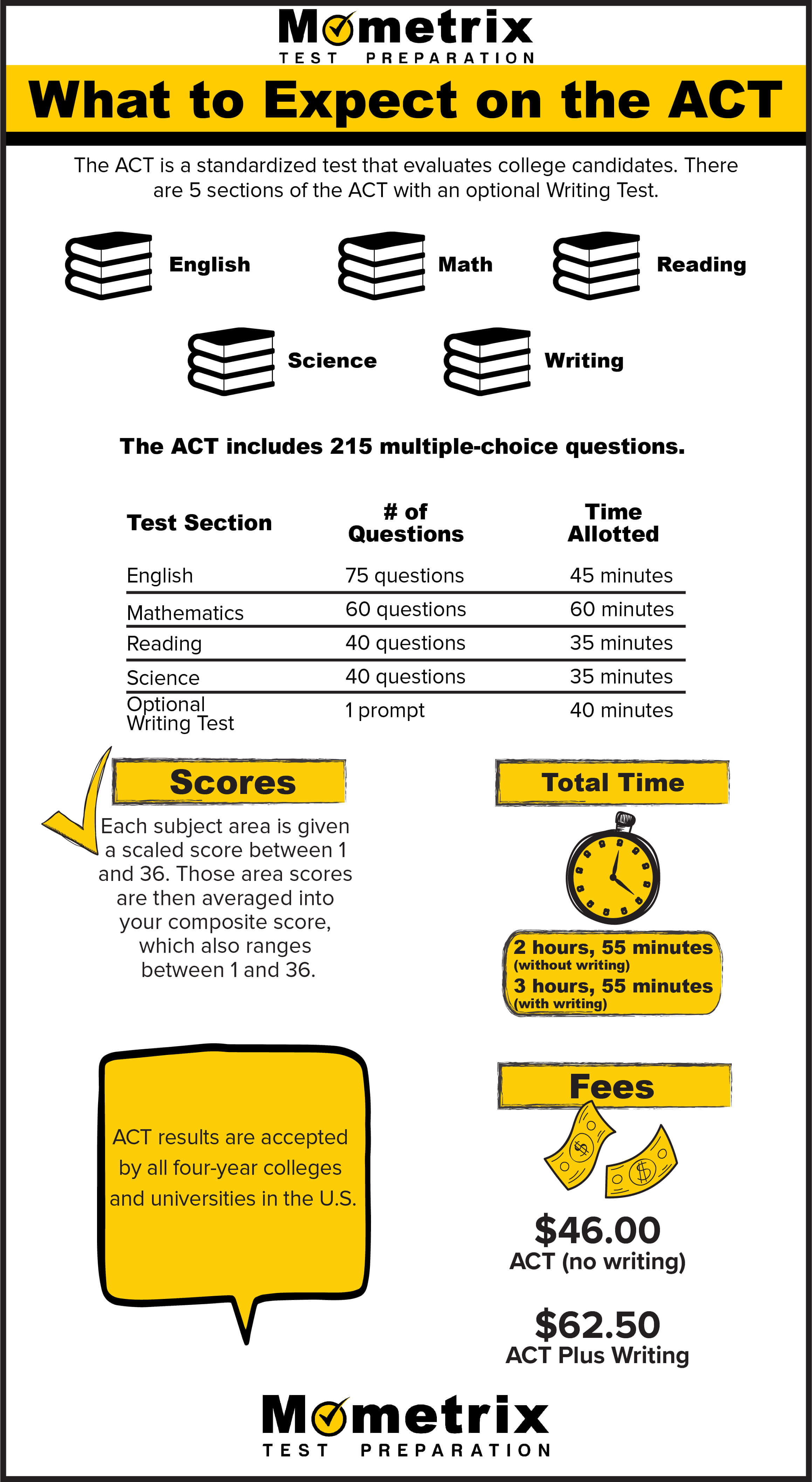 The ACT exam is required for students entering college. The ACT exam consists of four sections: English, Math, Reading, and Science.