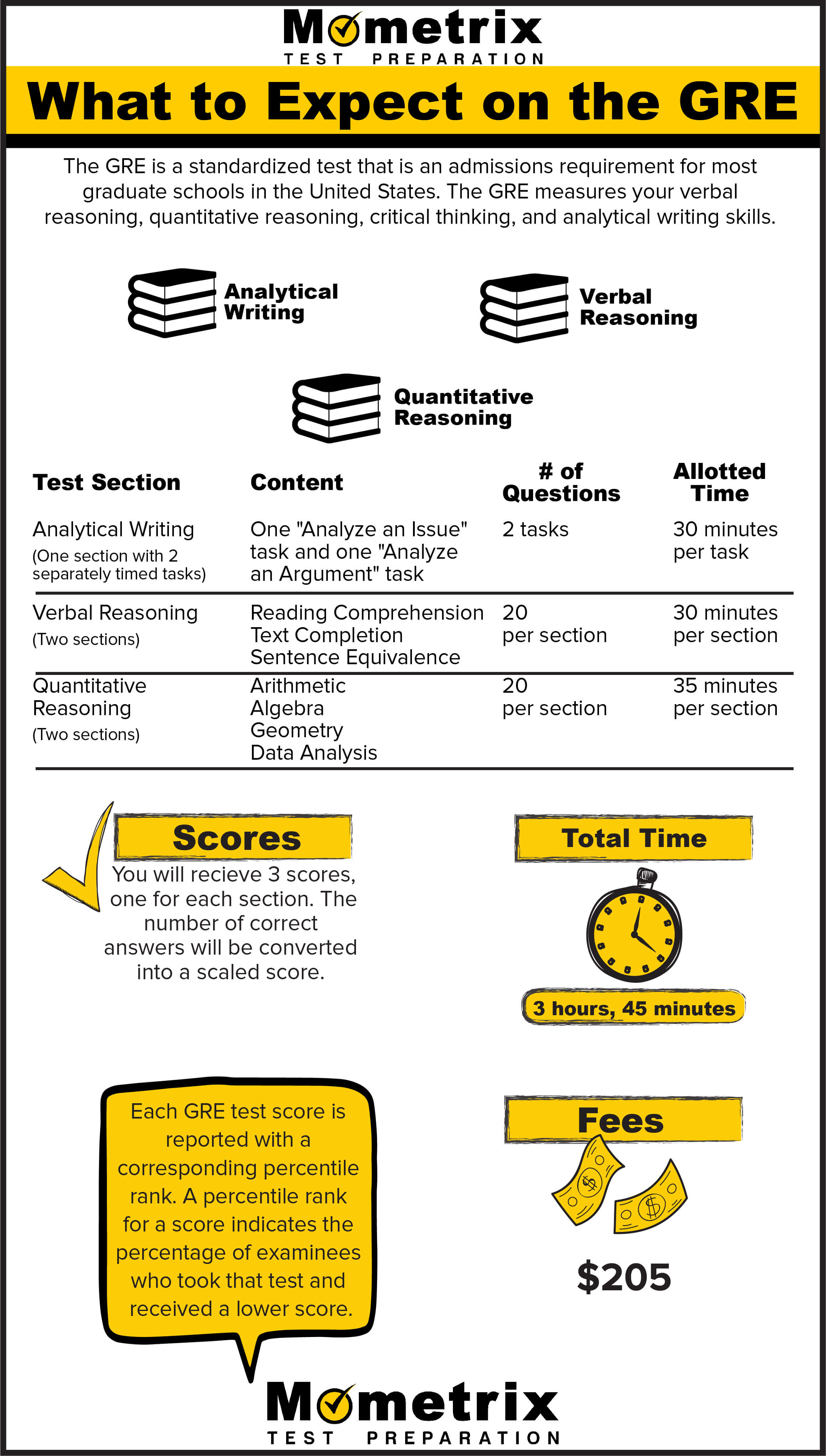 The GRE exam is a standardized test that is an admissions requirement for most graduate schools in the United States.