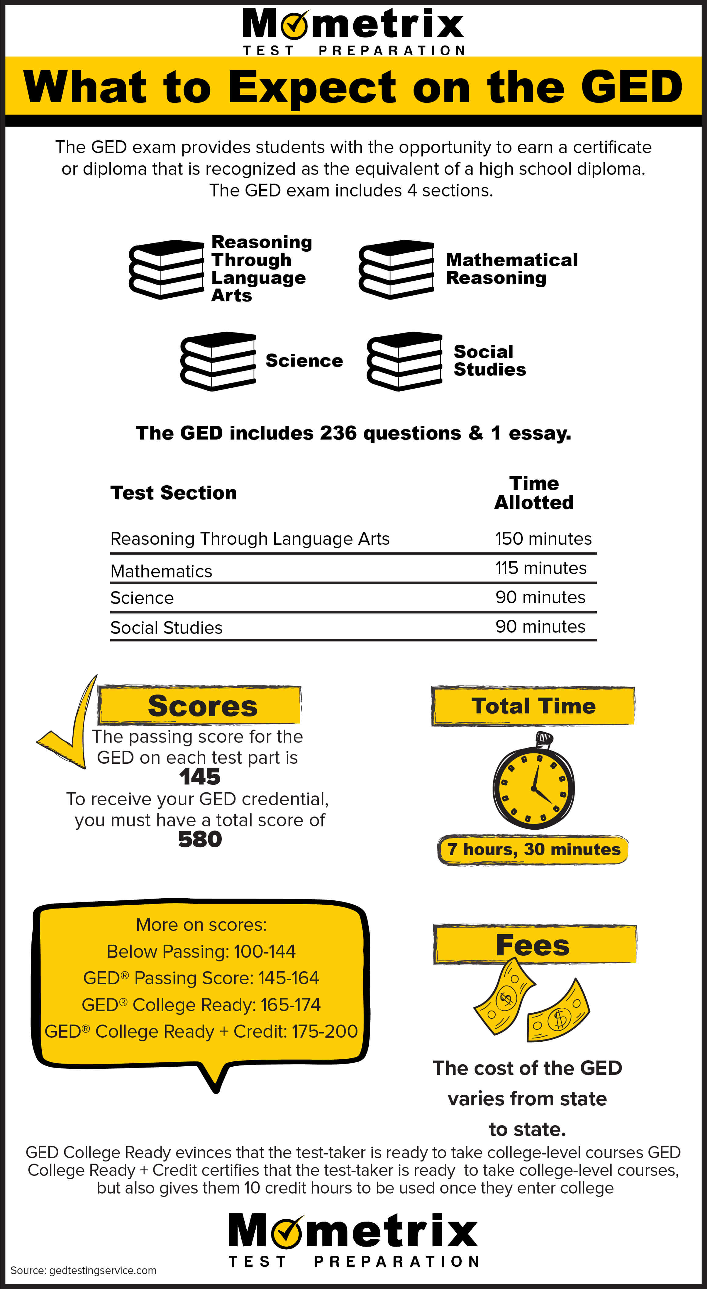 What to Expect on the GED