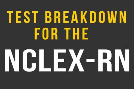 Test Breakdown for the NCLEX-RN