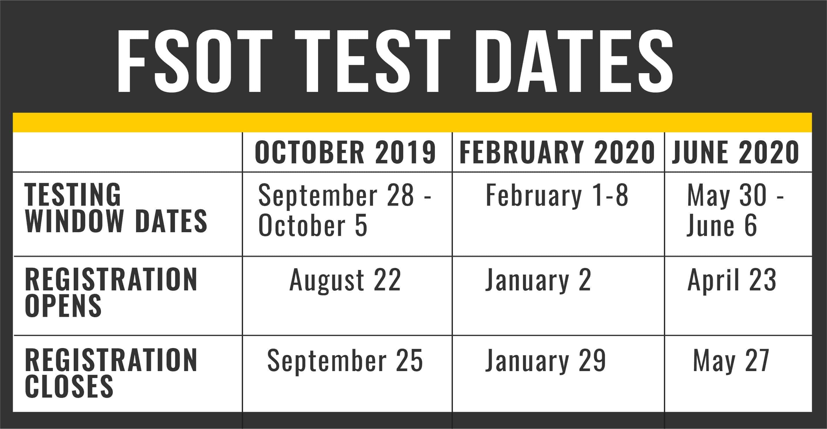 FSOT Test Dates