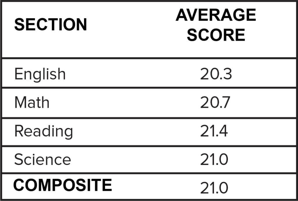 Average ACT Scores