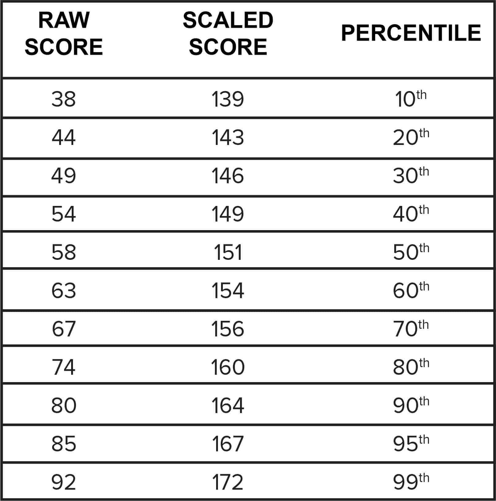 LSAT Scores