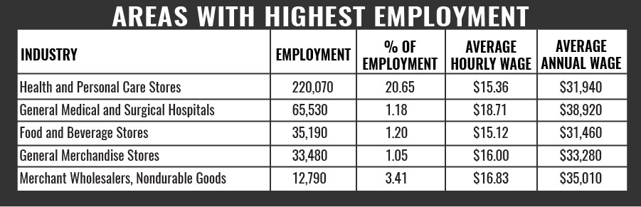 Areas With Highest Employment