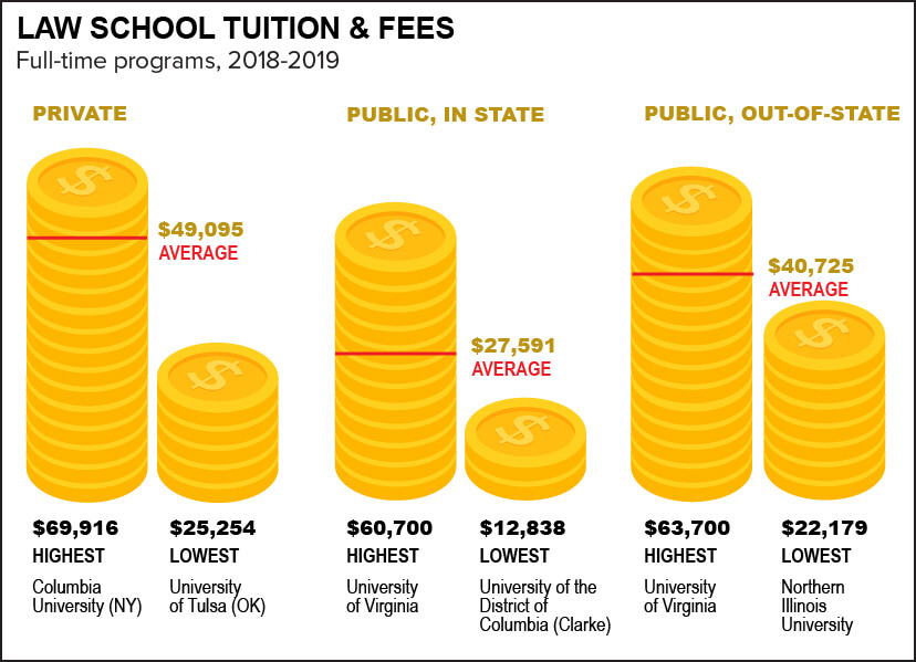 Law School Tuition and Fees