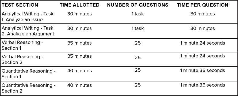 GRE Breakdown Paper Test