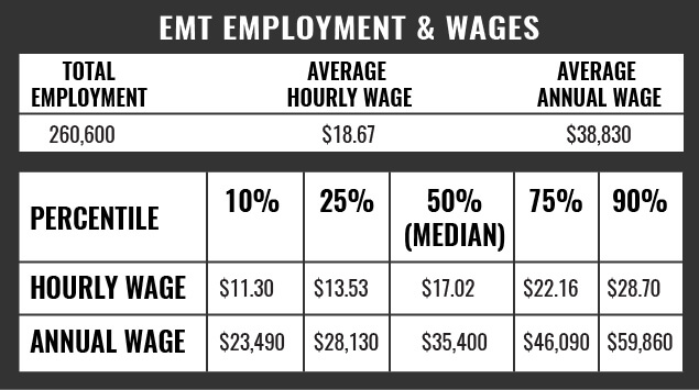 EMT Employment and Wages