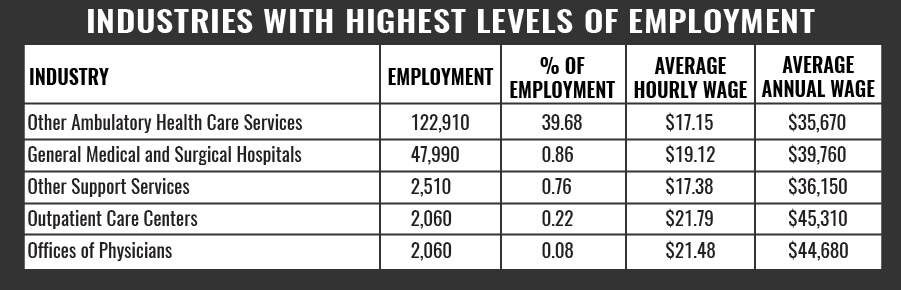 EMT Industries With Highest Level ofEmployment