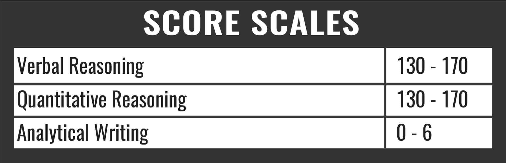 GRE Score Scales