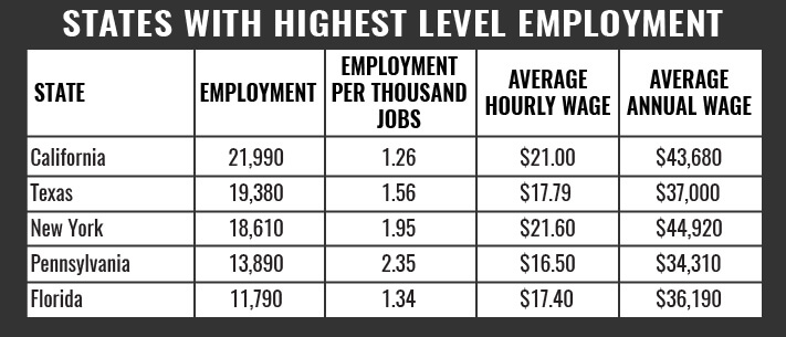 States with Highest Level EMT of Employment