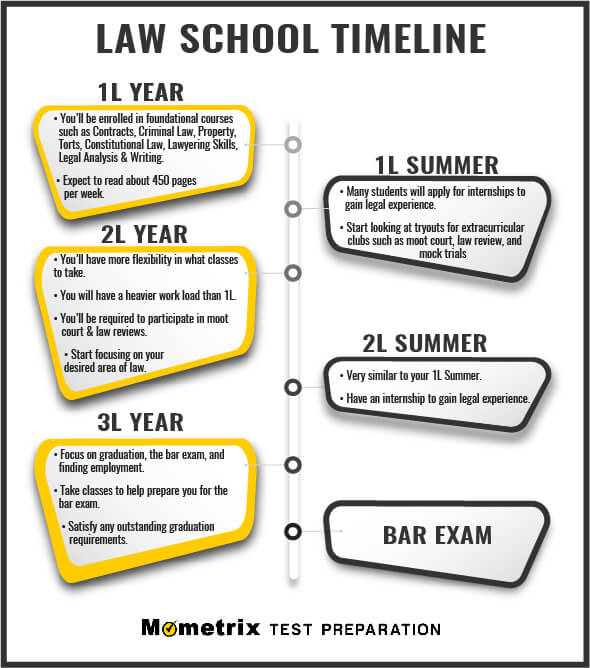 Law School Time Line