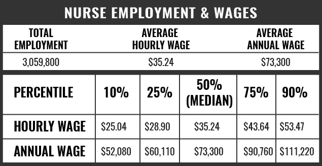 Nurse Employment and Wages