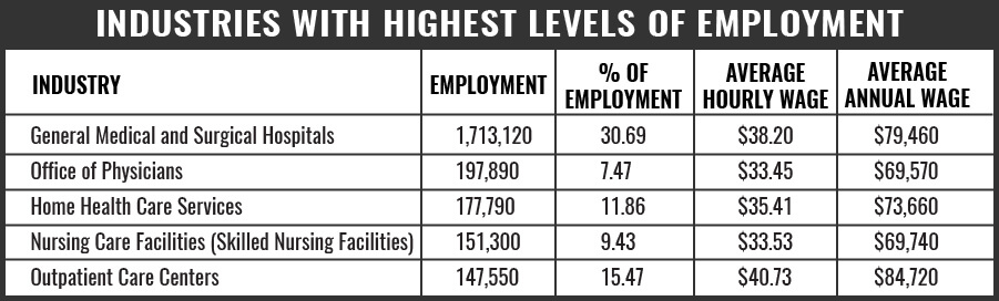 Nurse Industries With Highest Level of Employment