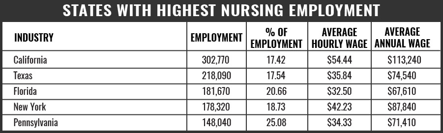 Nurse States with Highest Level of Employment