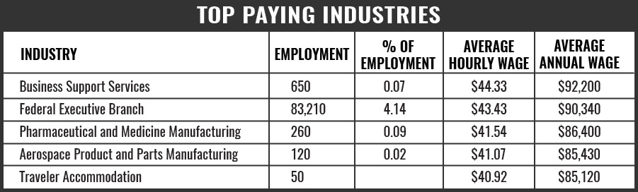 Nurse Top Paying Industries