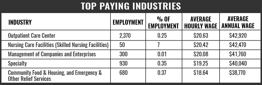 Phlebotomist Top Paying Industries