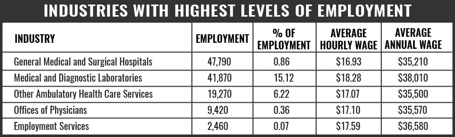 Phlebotomy Industries With Highest Level ofEmployment