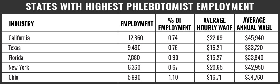 Phlebotomy States with Highest Level of Employment