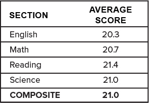 ACT Average Scores