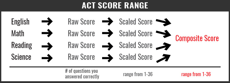 ACT Score Range