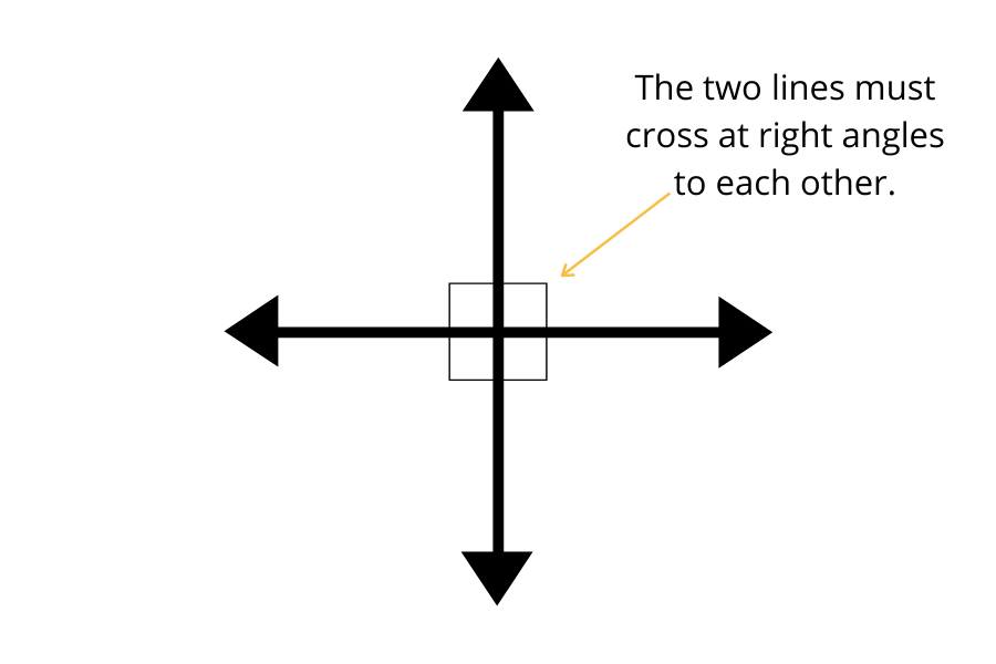What are Perpendicular Lines?