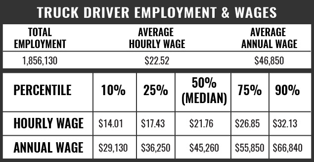 Truck Driver Employment and Wages