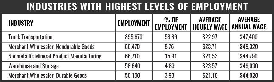 Truck Driver Industries With Highest Level ofEmployment