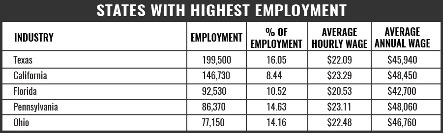 Truck Driver States with Highest Level of Employment