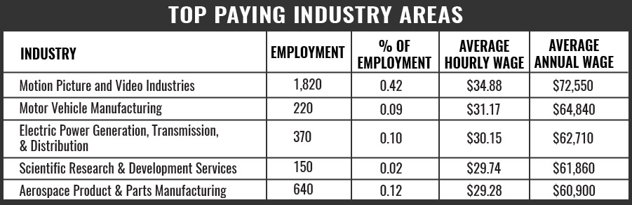 Truck Driver Top Paying Areas